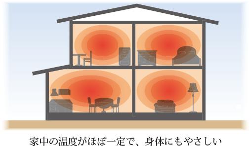 家中の温度がほぼ均一で、身体にもやさしい